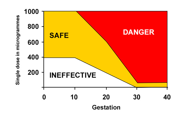 Misoprostol_safety_graph-gestation-dosage